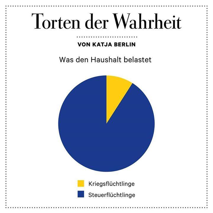 Haushalt Deutschland